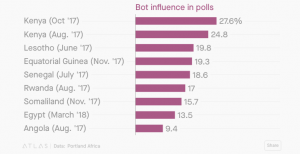 Courtesy: Quartz
